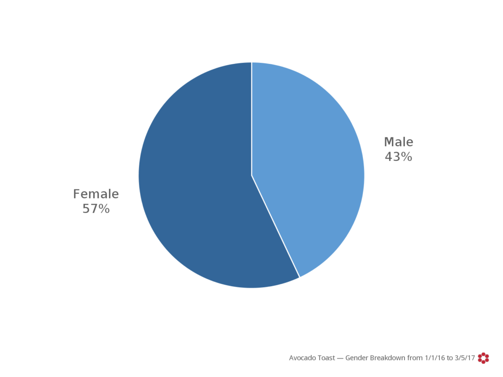 Gender breakdown from 2016-01-01 to 2017-03-05_1